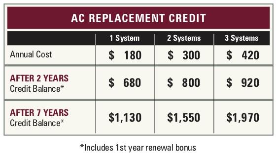 Air Condition Replacement Credit Comparison